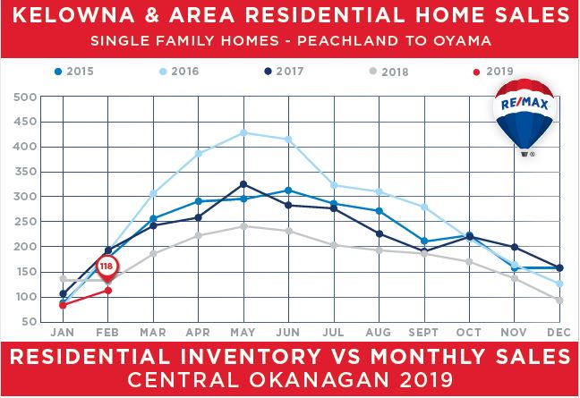 Year over Year real esate stats-Quincy Vrecko Kelowna Real Estate