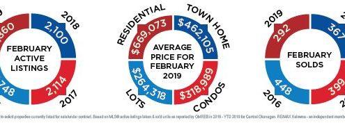 Feb 2019 real estate market stats/Quincy Vrecko Kelowna Real Estate
